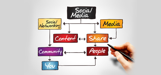 grsoftsolution-content-marketing-tips-on-social-media